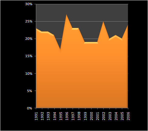 SS percentage
